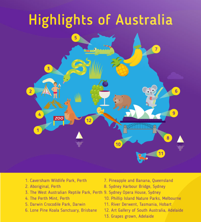 Places to go to in Australia