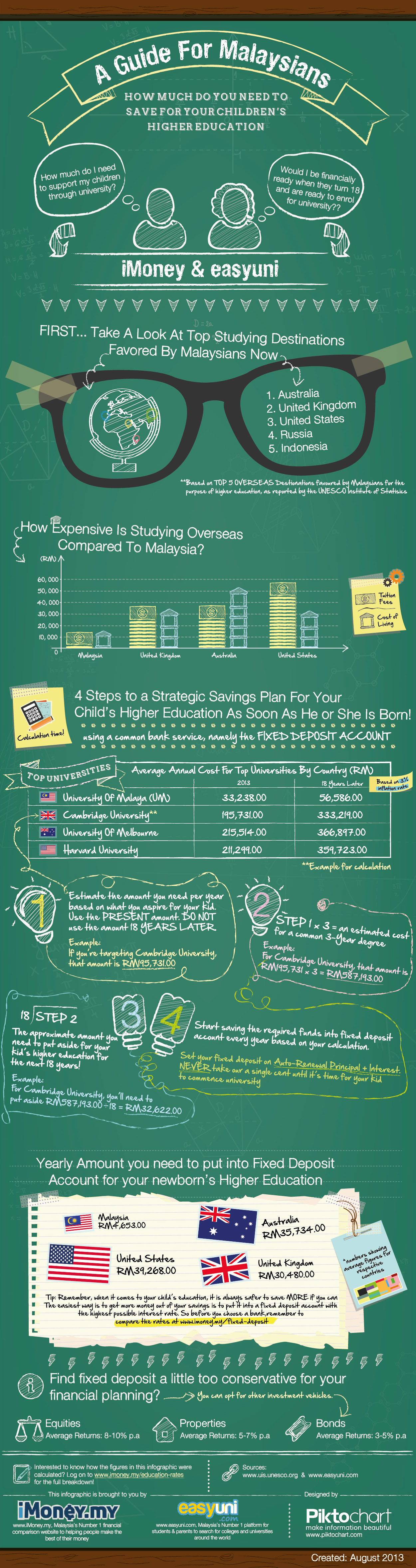 info-graphic about study abroad