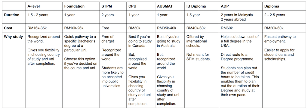 After SPP course comparison