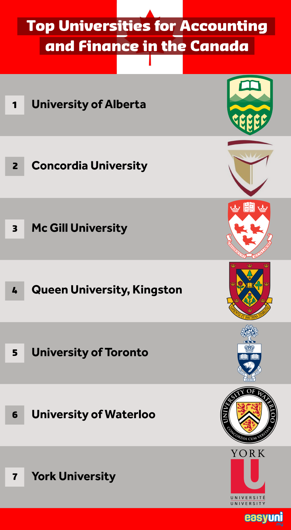 Top University for Accounting and Finance in Canada