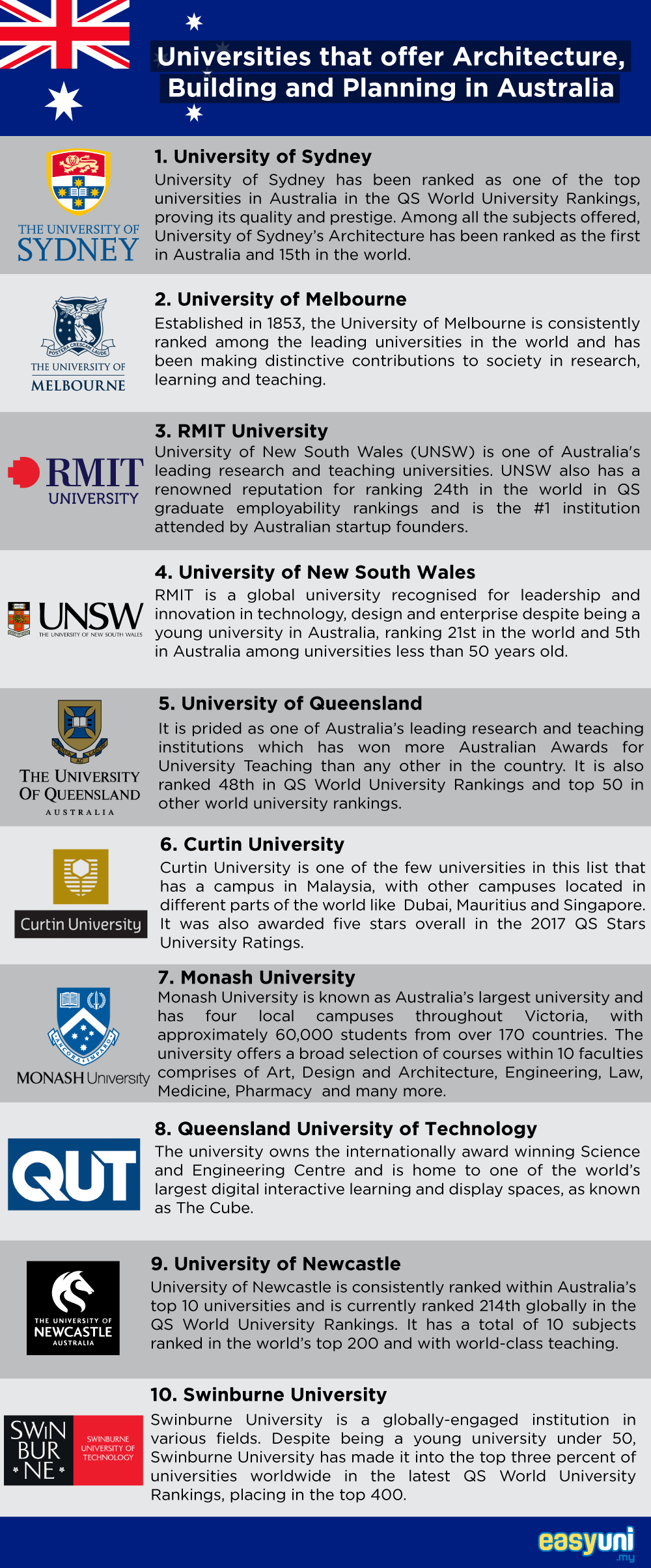 Universities that offer Architecture, Building and Planning in Australia Infographic