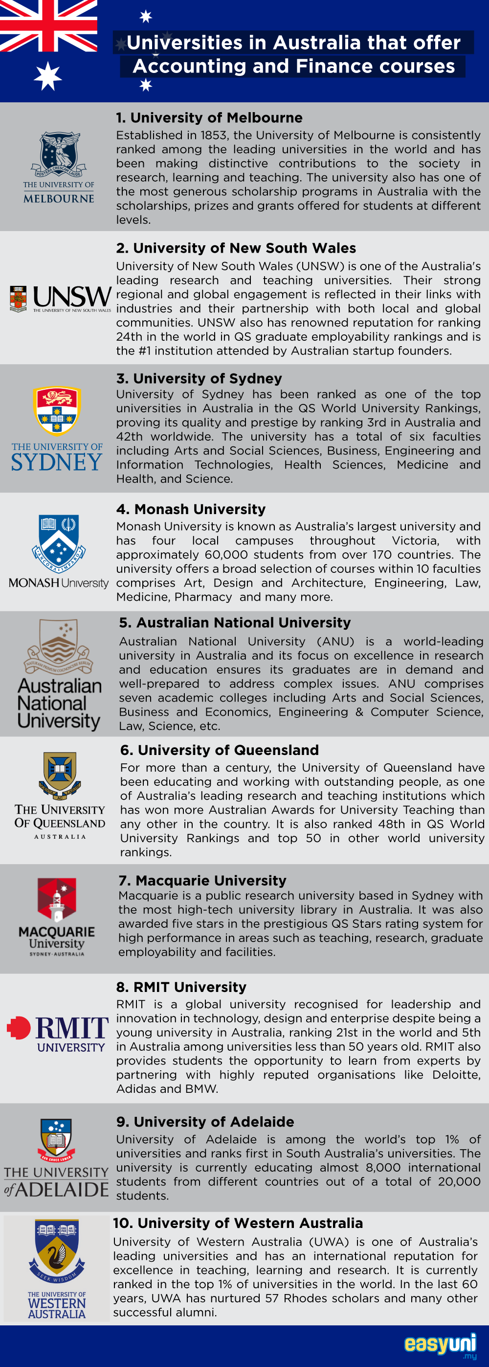 Universities in Australia that offer Accounting and Finance.