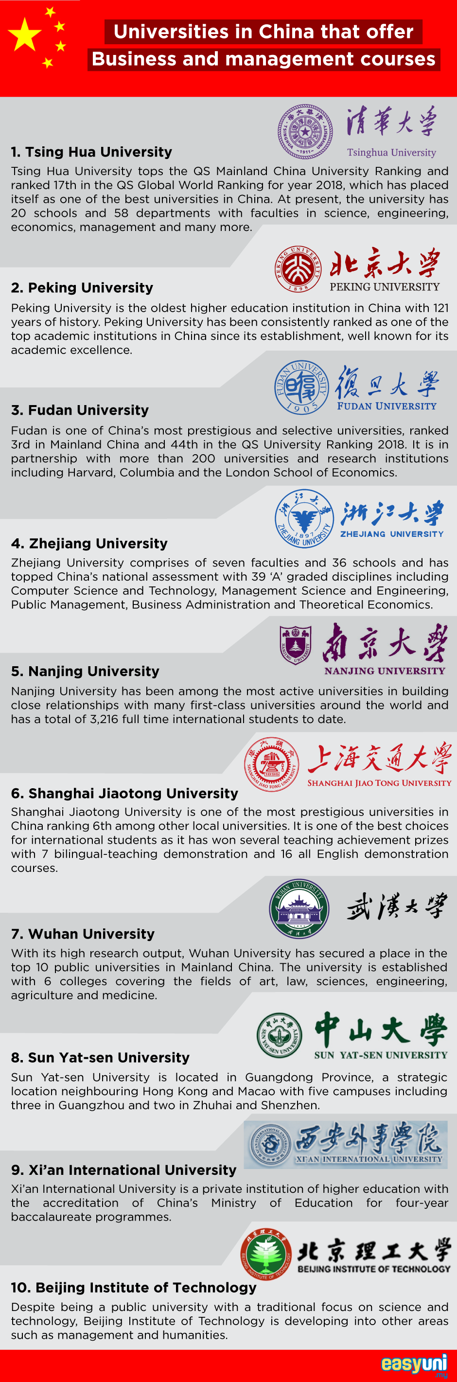 Business and Management in China