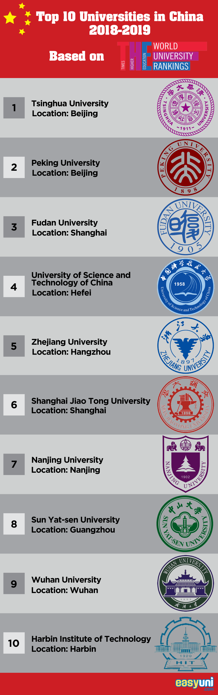 Top 10 Universities in China 2019
