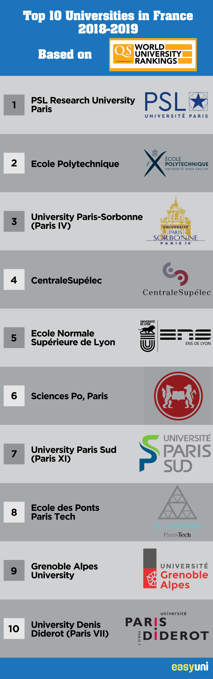 Top 10 Universities in France 2019