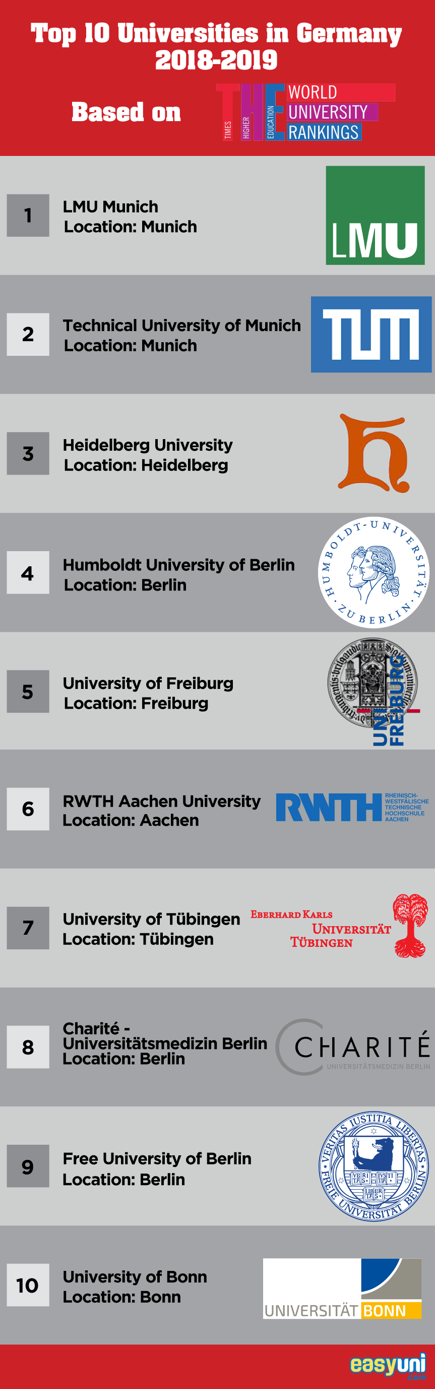 Top 10 Universities in Germany