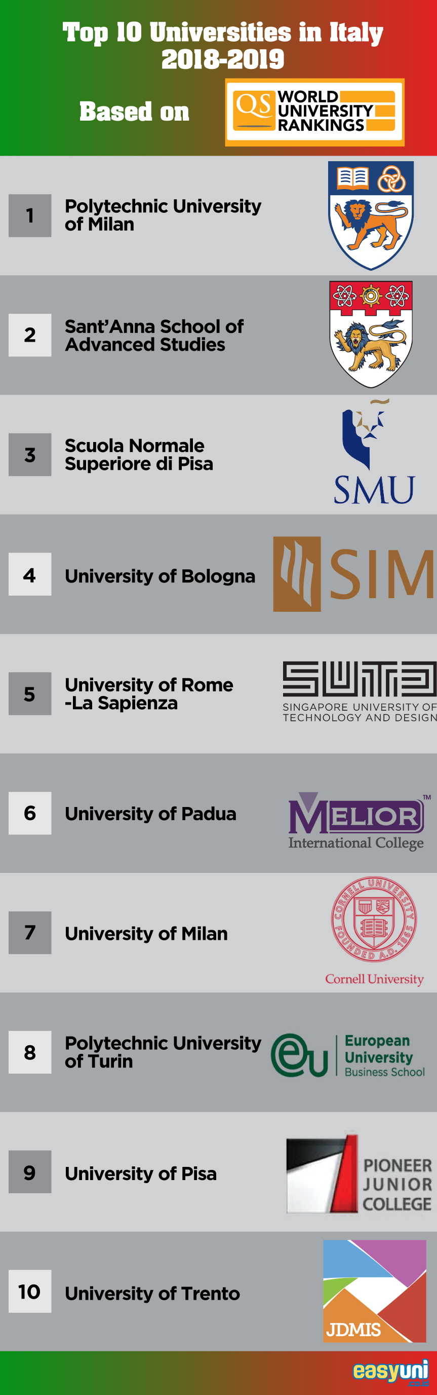 Top 10 Universities in Italy 2019