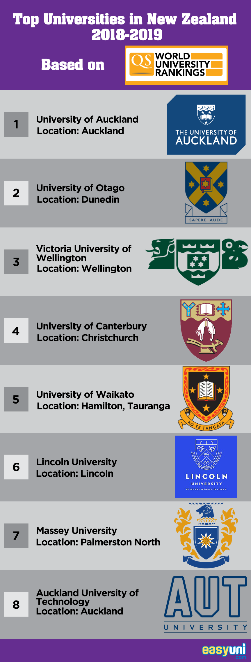 Top Universities in New Zealand 2019