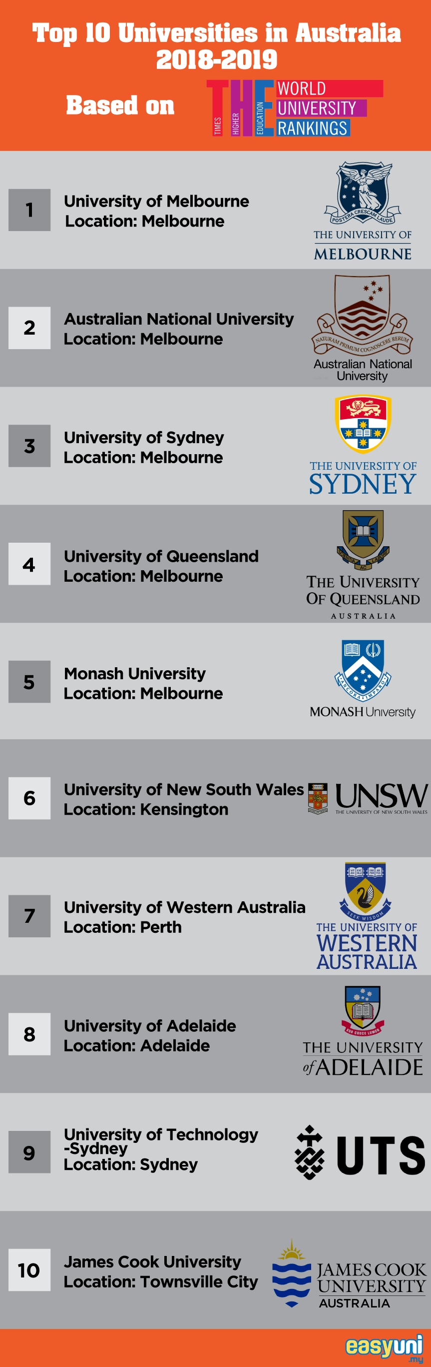 Top 10 Universities in Australia 2019
