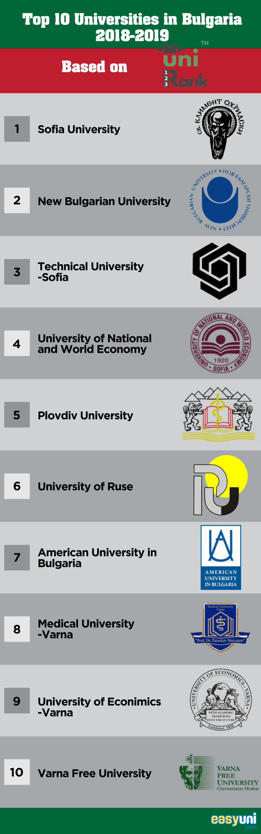 Top 10 Universities in Bulgaria 2019