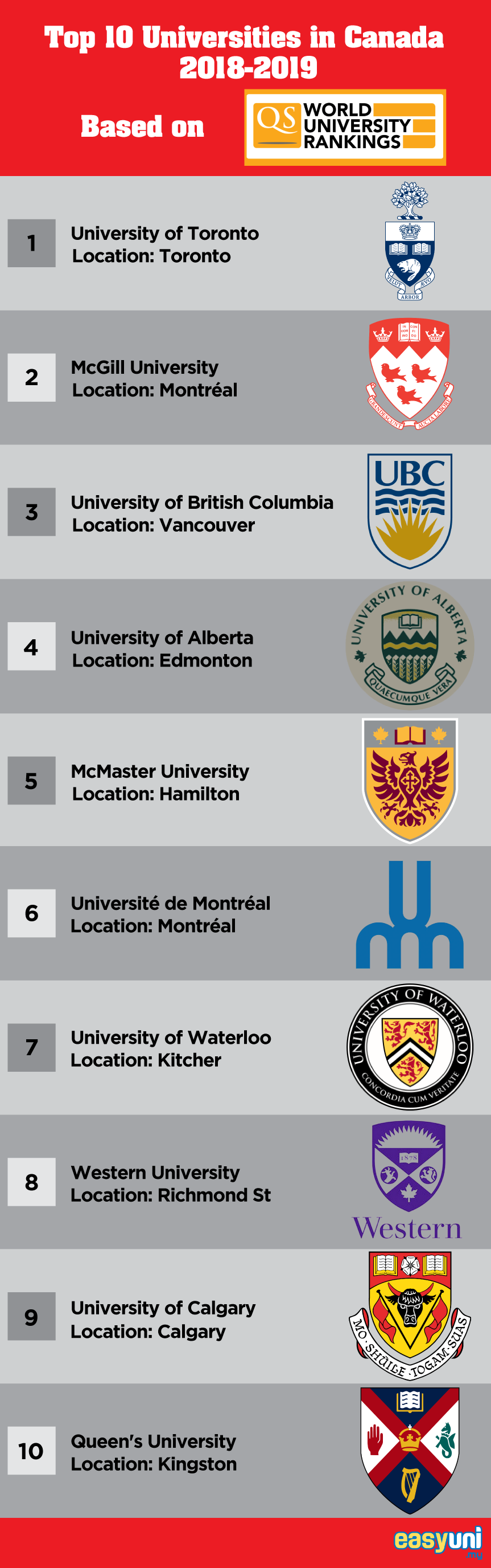 Top 10 Universities in Canada 2019