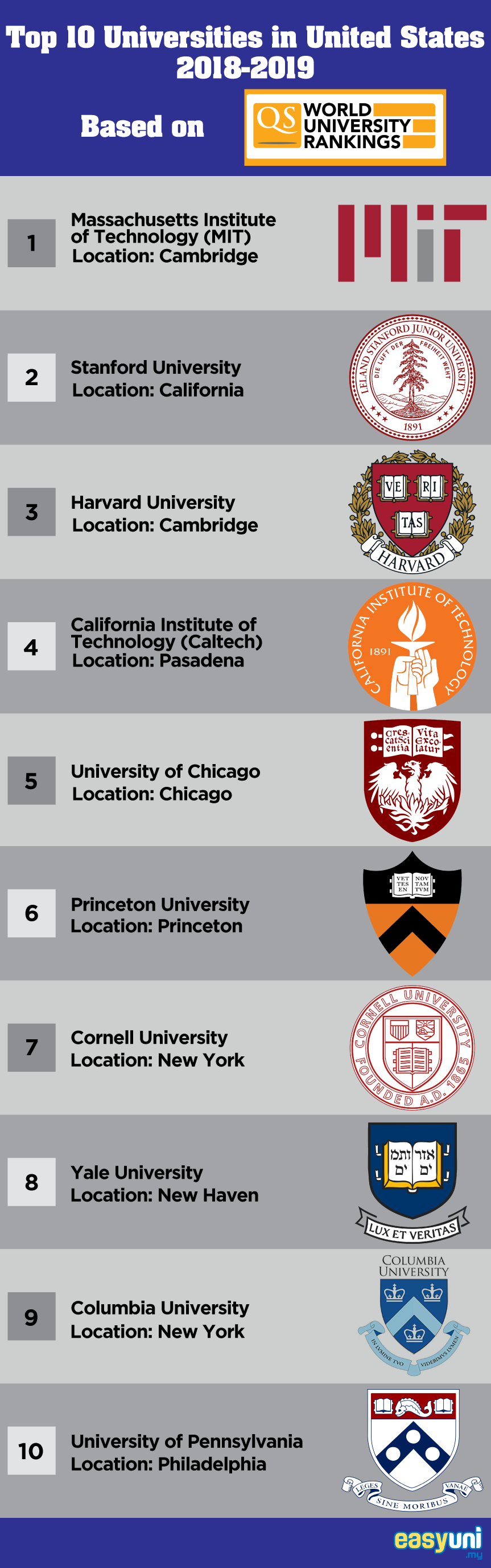 Top 10 Universities in USA 2019