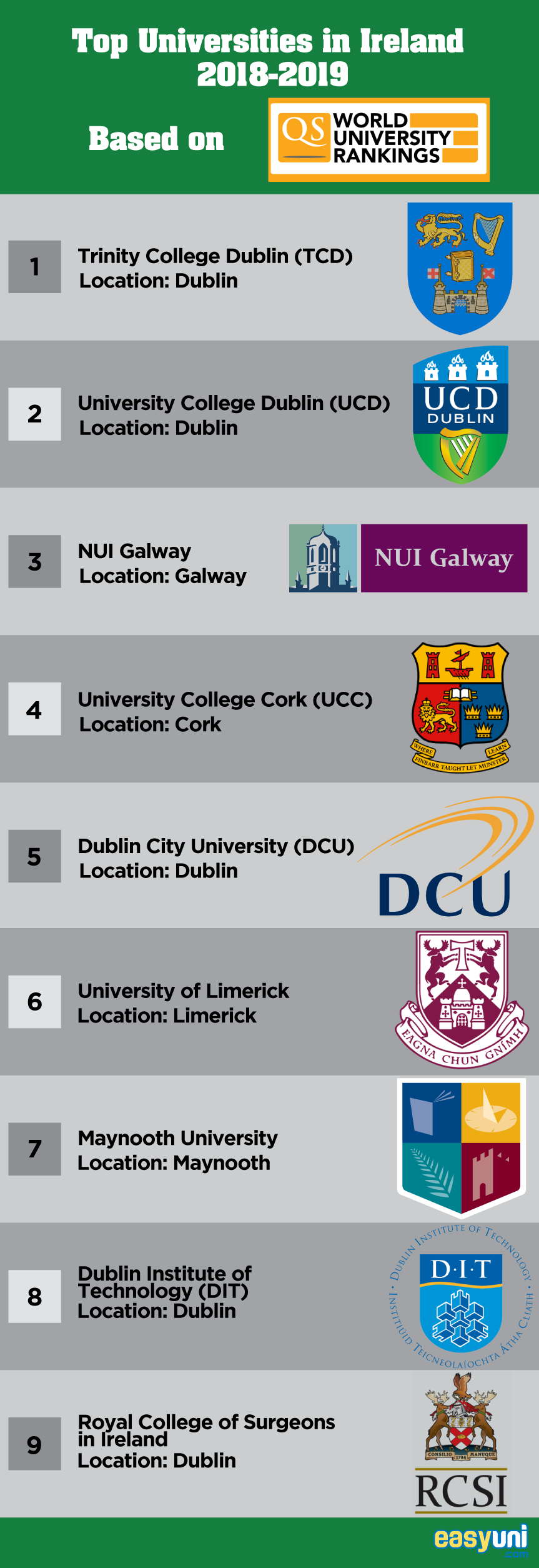 Top Universities in Ireland 2019