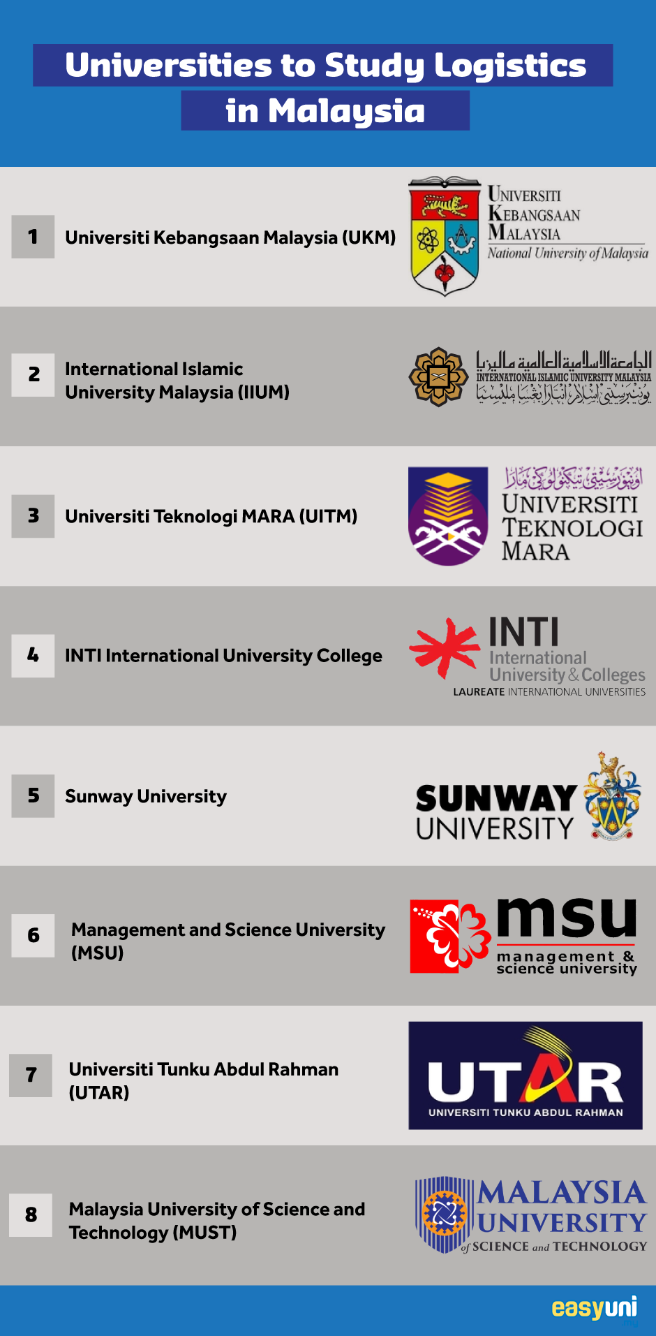 universities in Malaysia with supply chain courses