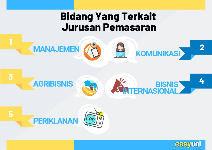 spesialisasi jurusan marketing