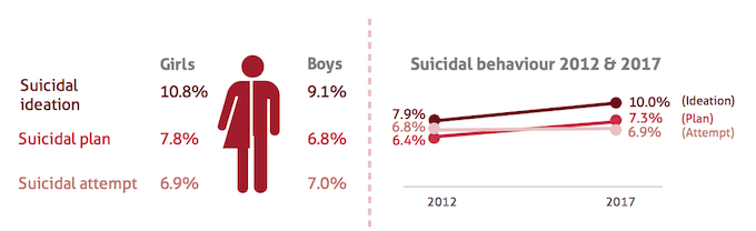 Suicidal behaviour among Malaysian teens